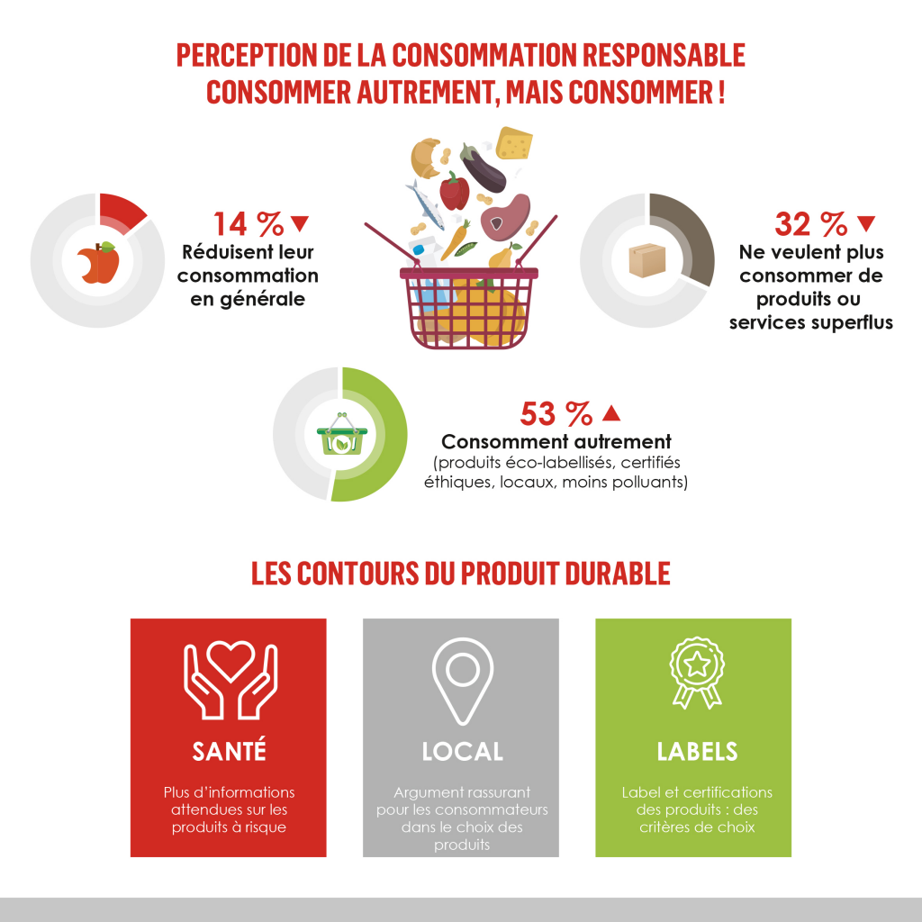 Slow food Perception consommation responsable